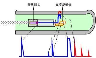 管子内旋转超声(IRIS)检测技术介绍和简单探讨