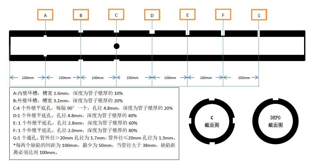 涡流信号的分析