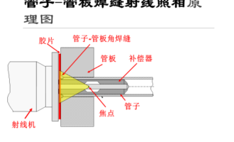 2018远东论坛大奖论文:管子管板角焊缝射线检测灵敏度的若干问题