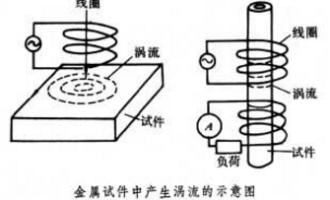 银复合层表面的涡流检测